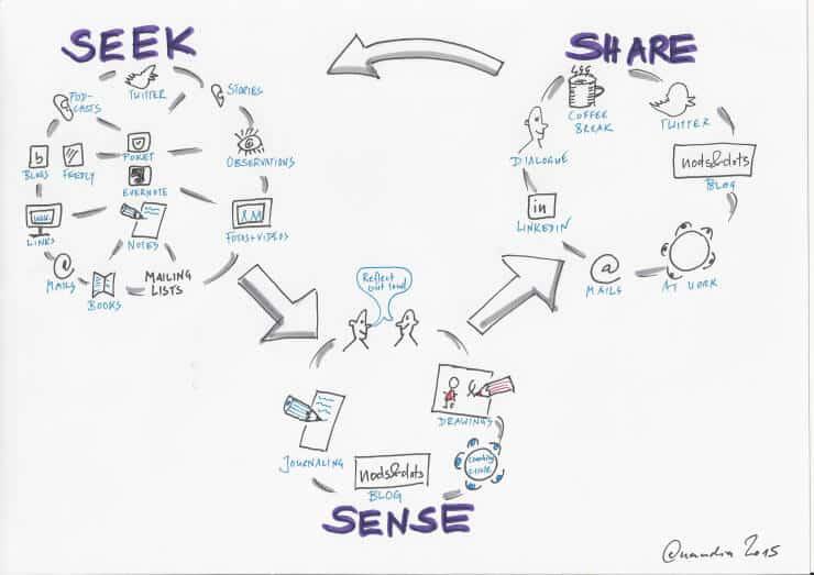 Seek Share Sense