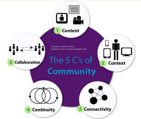 5'C of Community