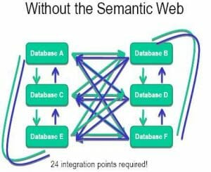 without the semantic web